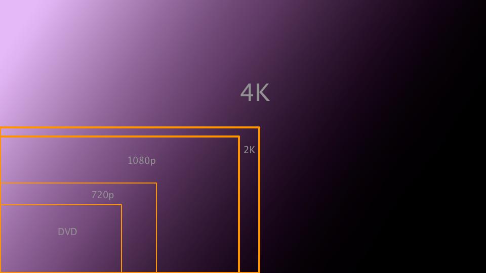 4k技术-基础知识-电影学院图片