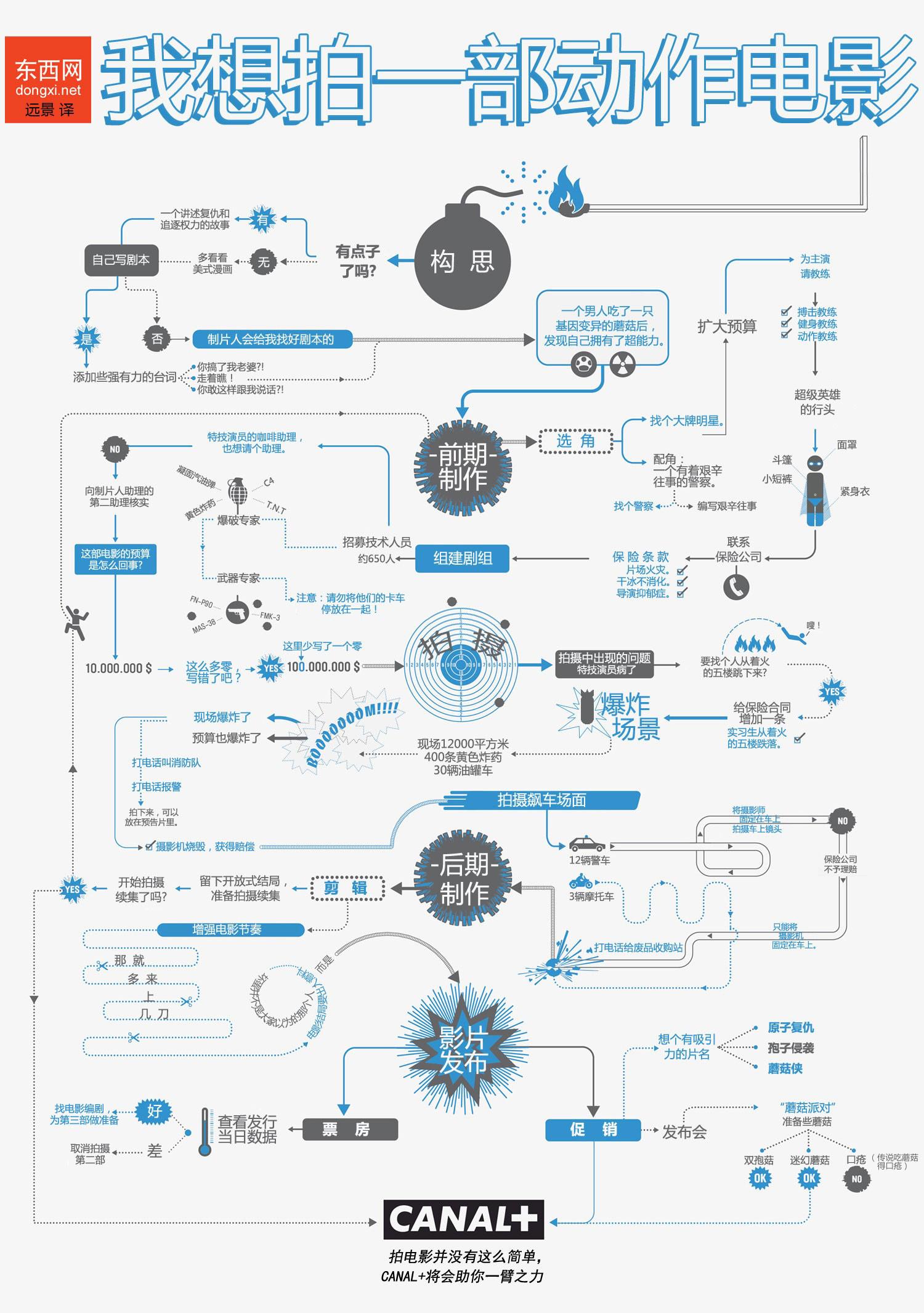 怎样��`'�-�ZَY��&_【恒欢乐 · 大分享】电影流程图(一):怎样拍一部动作
